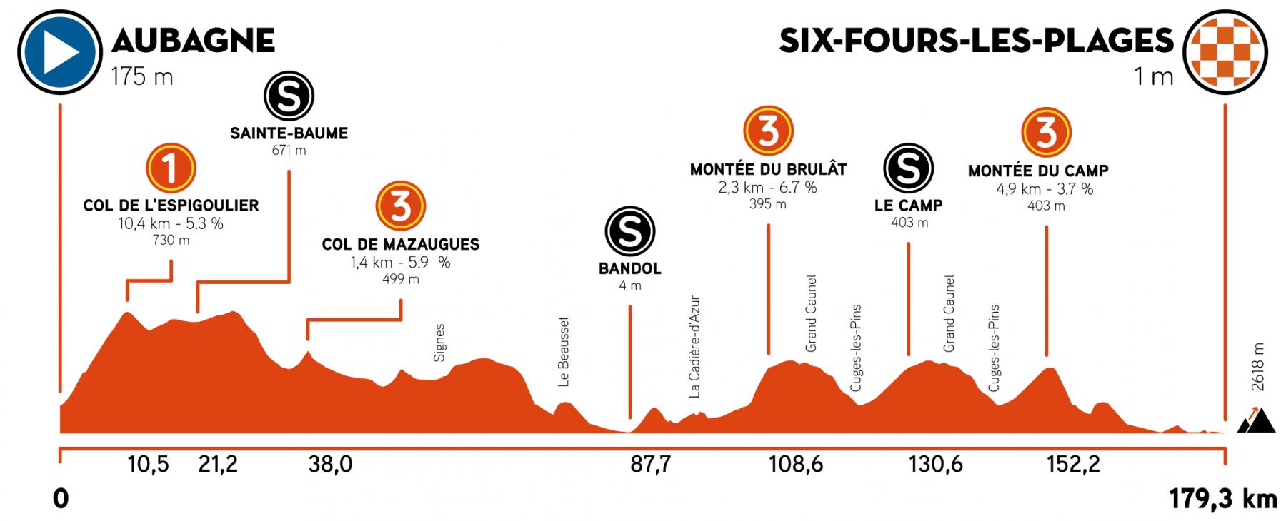 1. etapa Tour de la Provence