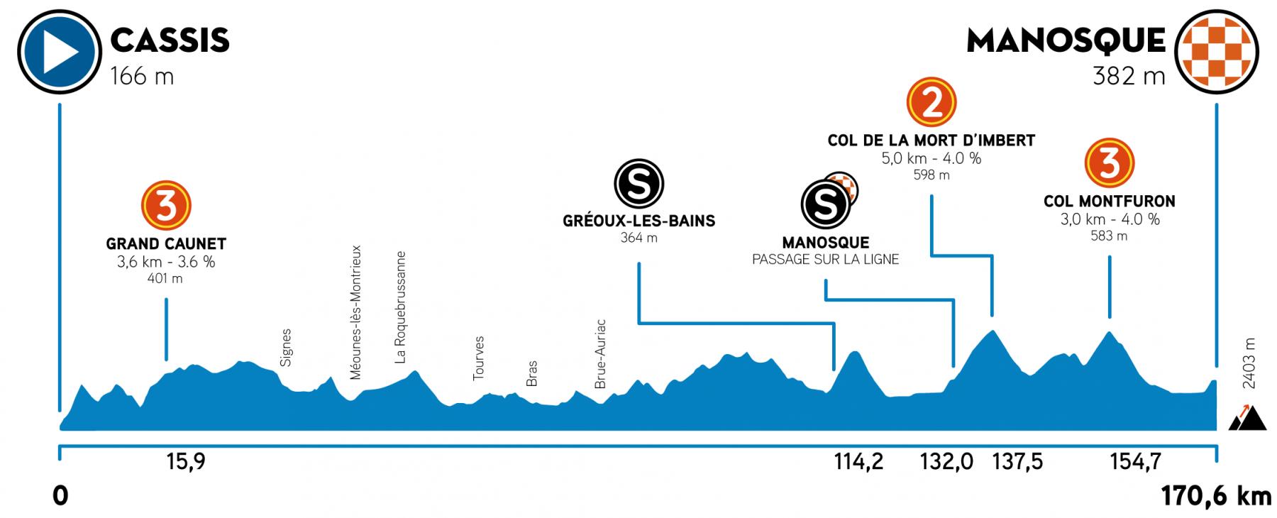 2. etapa Tour de la Provence