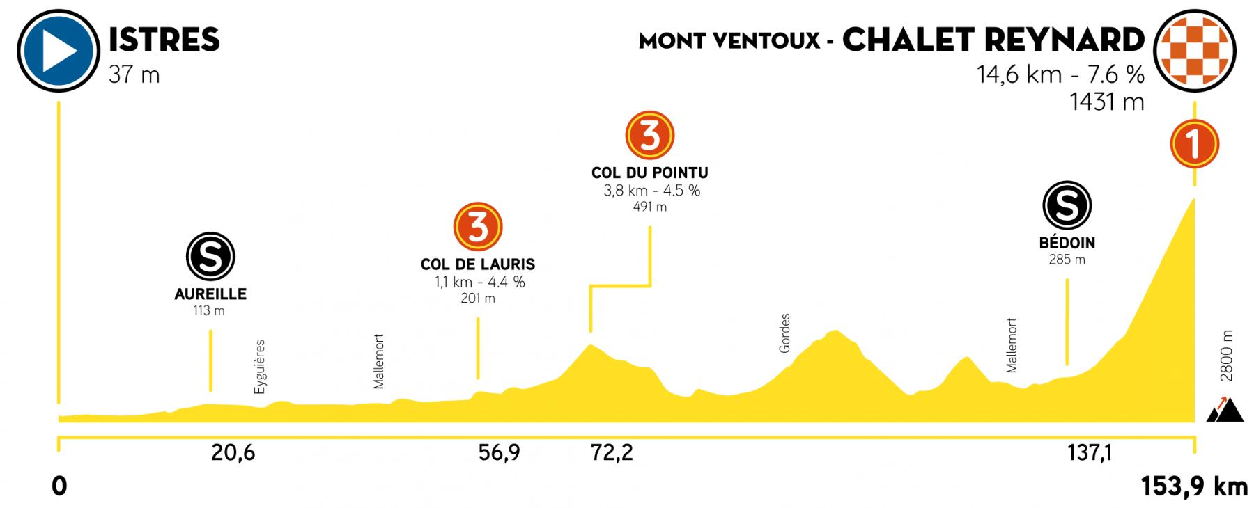3. etapa Tour de la Provence