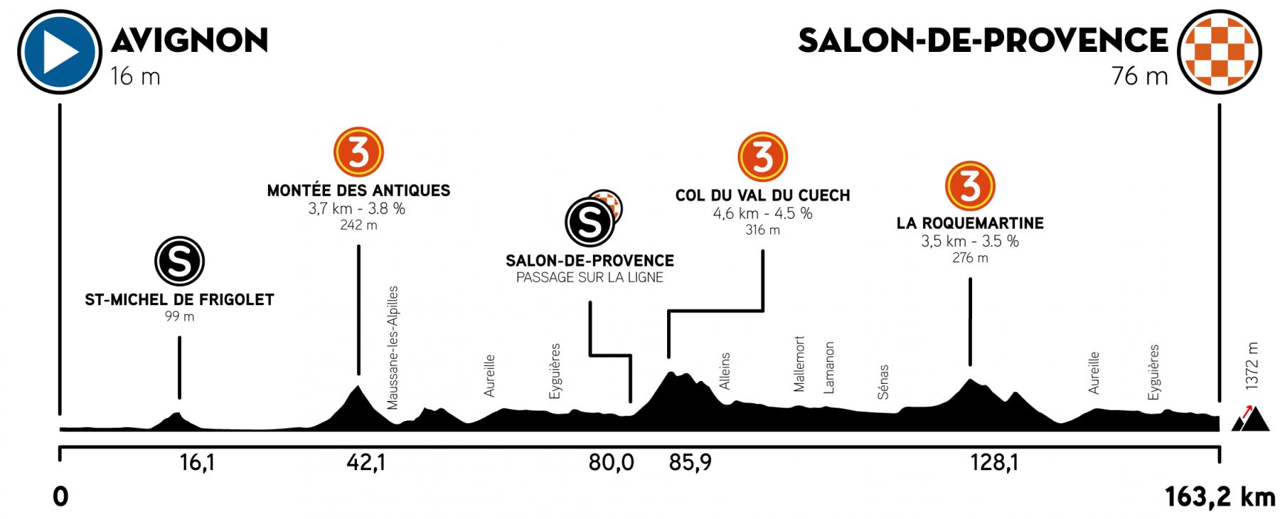 4. etapa Tour de la Provence